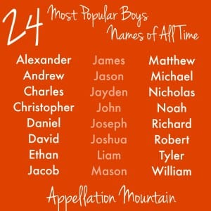 24 Most Popular Boys Names