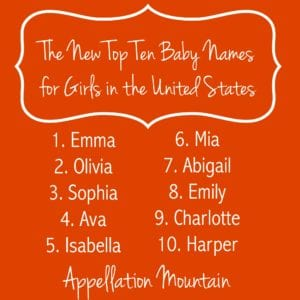 Top Ten Names for Girls