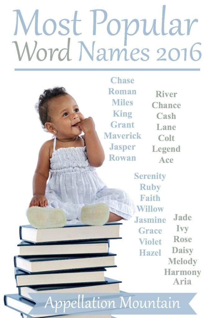 Popular Word Names 2016