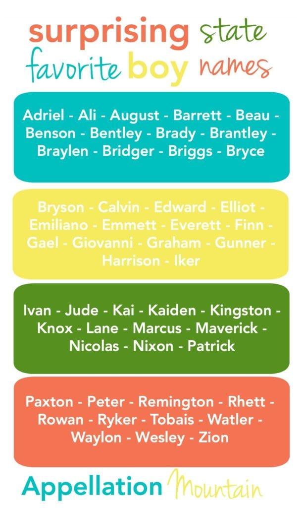 Surprising State Favorite Boy Names