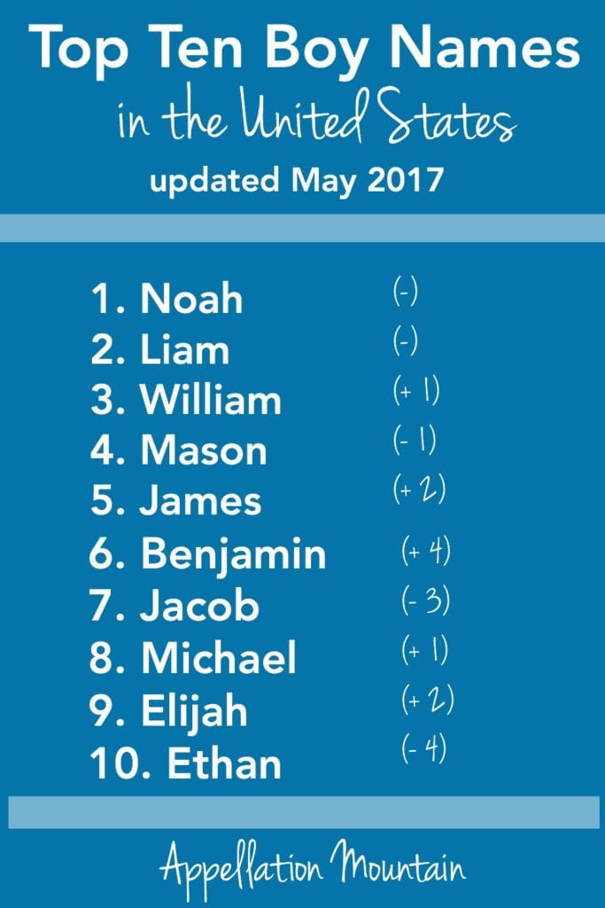 Top Ten Boys 2017