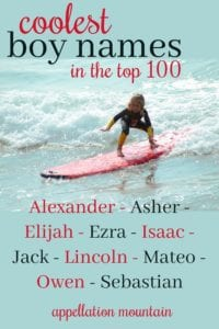 Coolest Top 100 boy names