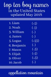 Top Ten Boy Names 2018