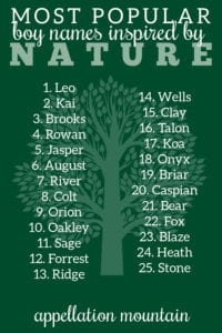 popular nature names for boys