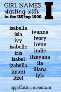 girl names starting with I